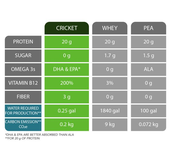 mighty cricket protein powder comparison between whey, soy, and pea protein. Charts shows cricket protein powder is best for sustainability, vitamin b12, omega 3s, sugar, and fiber.